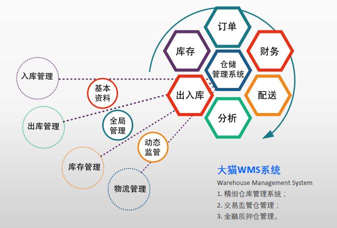 大猫智能物流是大猫网络科技(北京)股份有限公司开发、维护的针对现代化供应链物流端的解决方案,可实现供应链信息化再造与升级,为企业提供智能调度、数据抓取、信用佐证、方案协同等。以助推企业产业链条信息一体化,市场拓展平台化,协同解决中小企业融资难、融不到资的困境。 大猫智能物流系统C-WMS 大猫智能物流系统为生产企业、仓储物流企业、车辆运输企业、金融机构提供一站式跨企业协同管理服务和贸易真实性物流监管服务。 1.